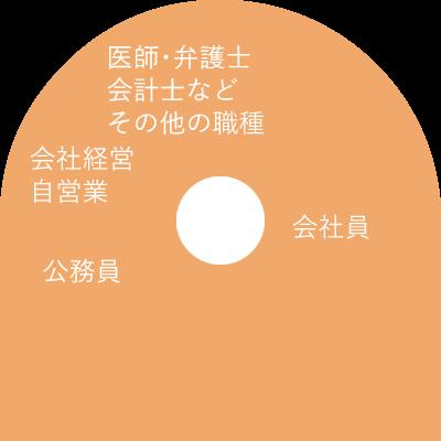 日本結婚相談所連盟の職業